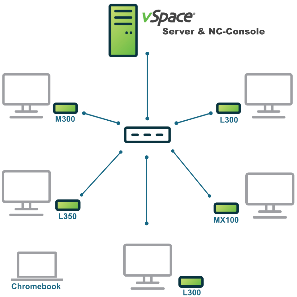 Flexibles Management NComputing vSpace