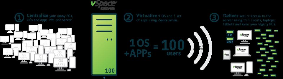 vSpace-Platform-Steps_EN